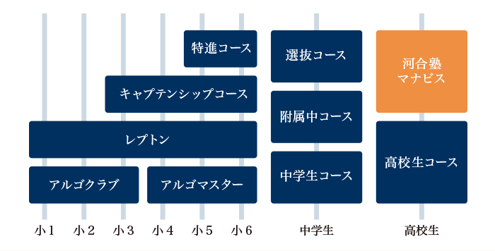 小中高の一貫教育表